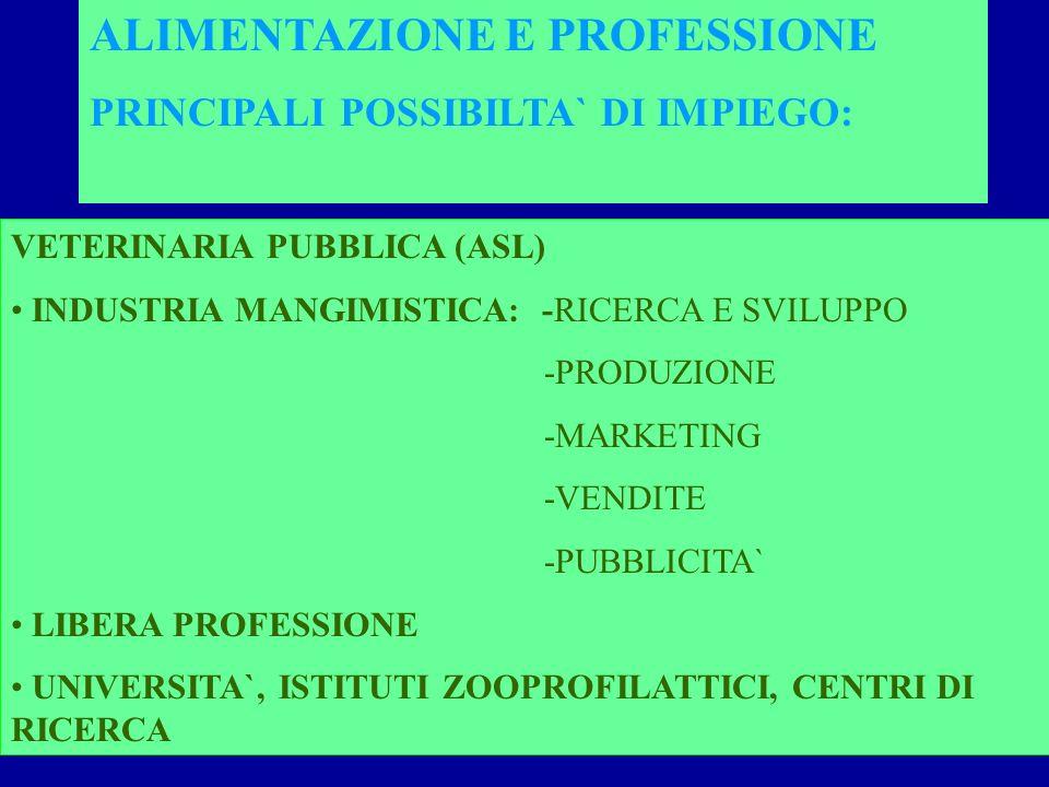 VETERINARIA PUBBLICA (ASL) INDUSTRIA MANGIMISTICA: -RICERCA E SVILUPPO -PRODUZIONE -MARKETING -VENDITE -PUBBLICITA` LIBERA PROFESSIONE UNIVERSITA`, ISTITUTI ZOOPROFILATTICI, CENTRI DI RICERCA ALIMENTAZIONE E PROFESSIONE PRINCIPALI POSSIBILTA` DI IMPIEGO: