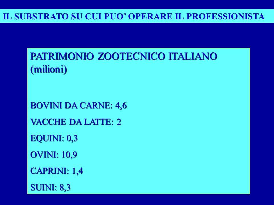PATRIMONIO ZOOTECNICO ITALIANO (milioni) BOVINI DA CARNE: 4,6 VACCHE DA LATTE: 2 EQUINI: 0,3 OVINI: 10,9 CAPRINI: 1,4 SUINI: 8,3 IL SUBSTRATO SU CUI PUO OPERARE IL PROFESSIONISTA