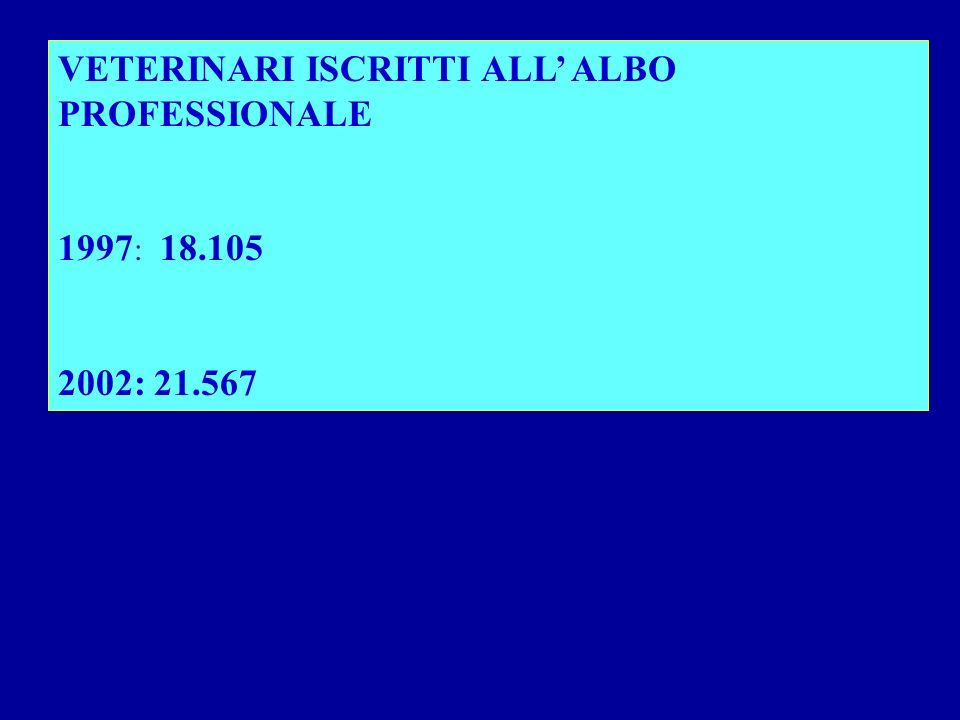 VETERINARI ISCRITTI ALL ALBO PROFESSIONALE 1997 : 18.105 2002: 21.567