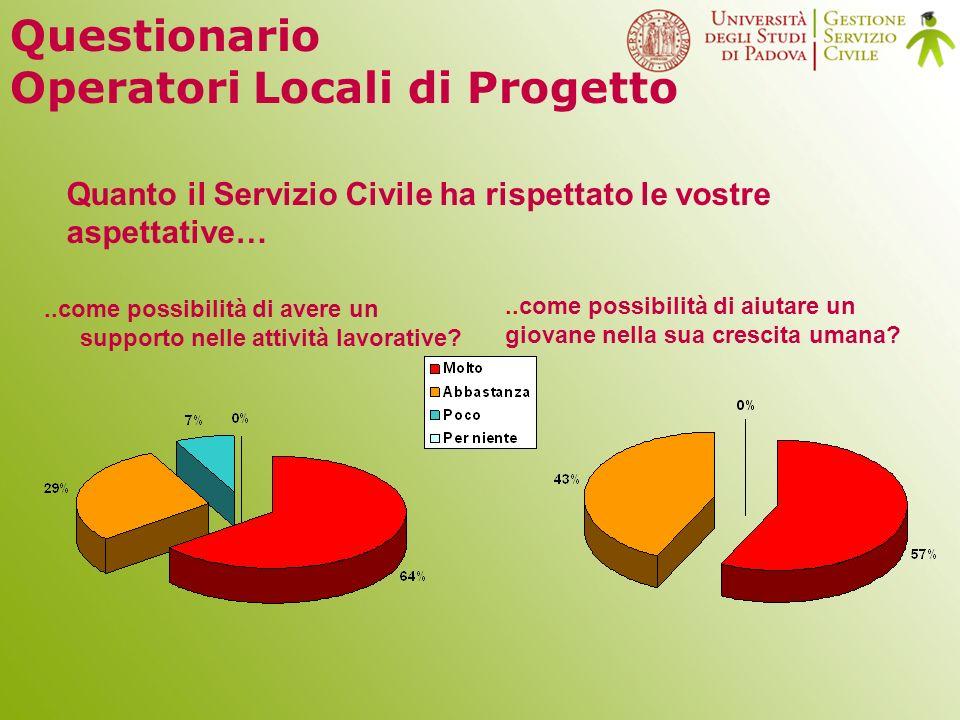 Questionario Operatori Locali di Progetto..come possibilità di aiutare un giovane nella sua crescita umana.