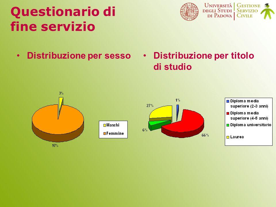 Distribuzione per sessoDistribuzione per titolo di studio Questionario di fine servizio