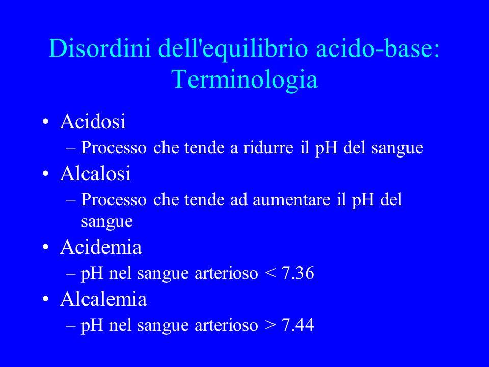 Disordini dell equilibrio acido-base: Terminologia Acidosi –Processo che tende a ridurre il pH del sangue Alcalosi –Processo che tende ad aumentare il pH del sangue Acidemia –pH nel sangue arterioso < 7.36 Alcalemia –pH nel sangue arterioso > 7.44