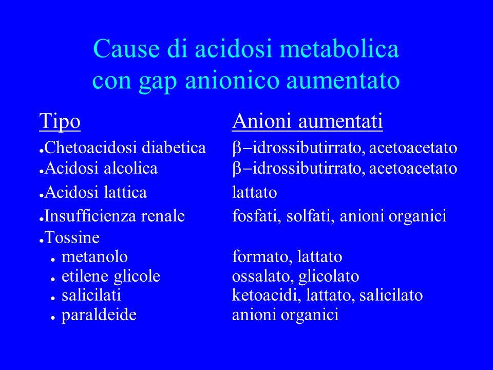 Cause di acidosi metabolica con gap anionico aumentato Tipo Chetoacidosi diabetica Acidosi alcolica Acidosi lattica Insufficienza renale Tossine metan