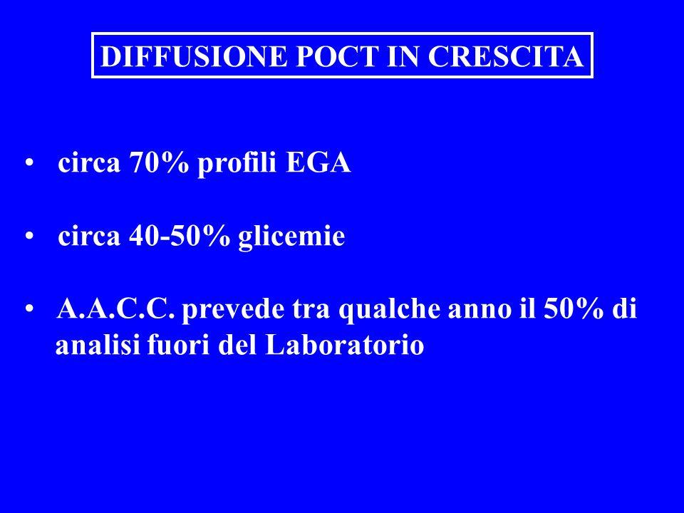 circa 70% profili EGA circa 40-50% glicemie A.A.C.C. prevede tra qualche anno il 50% di analisi fuori del Laboratorio DIFFUSIONE POCT IN CRESCITA