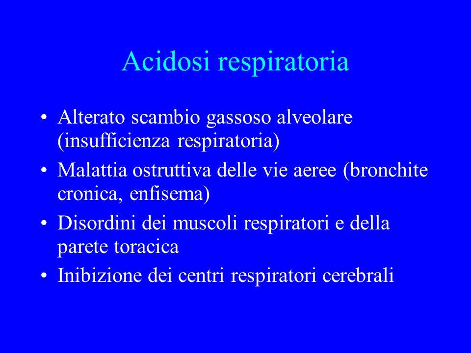 Acidosi respiratoria Alterato scambio gassoso alveolare (insufficienza respiratoria) Malattia ostruttiva delle vie aeree (bronchite cronica, enfisema) Disordini dei muscoli respiratori e della parete toracica Inibizione dei centri respiratori cerebrali