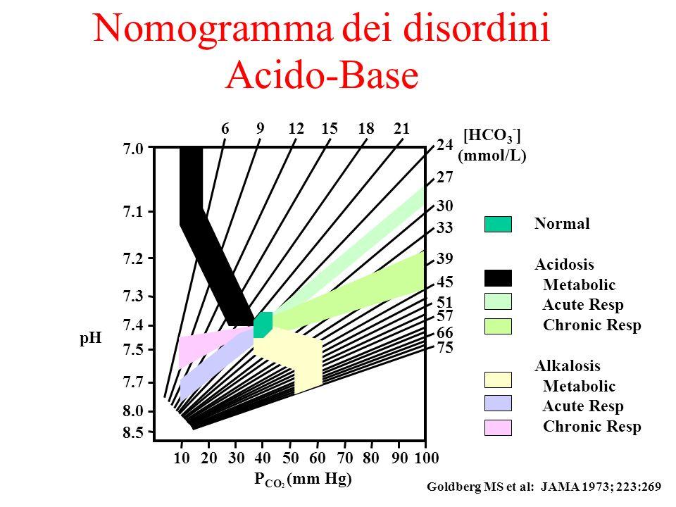 Nomogramma dei disordini Acido-Base 8.5 6912151821 24 27 30 33 39 45 51 57 66 75 102030405080706090100 P CO 2 (mm Hg) 7.0 7.1 7.2 7.3 7.4 7.5 7.7 8.0