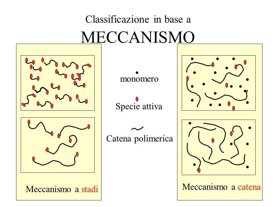 1 Classificazione in base a MECCANISMO stadi Meccanismo a stadi catena Meccanismo a catena monomero Specie attiva Catena polimerica