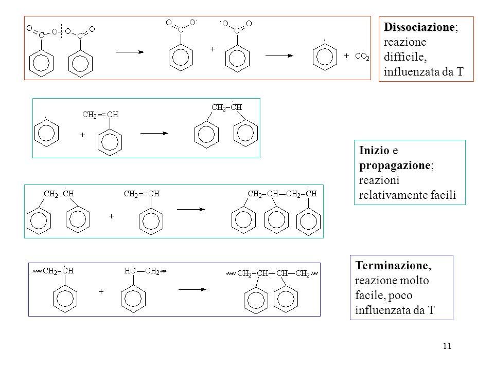 11 Dissociazione Dissociazione; reazione difficile, influenzata da T Inizio e propagazione; reazioni relativamente facili Terminazione, reazione molto