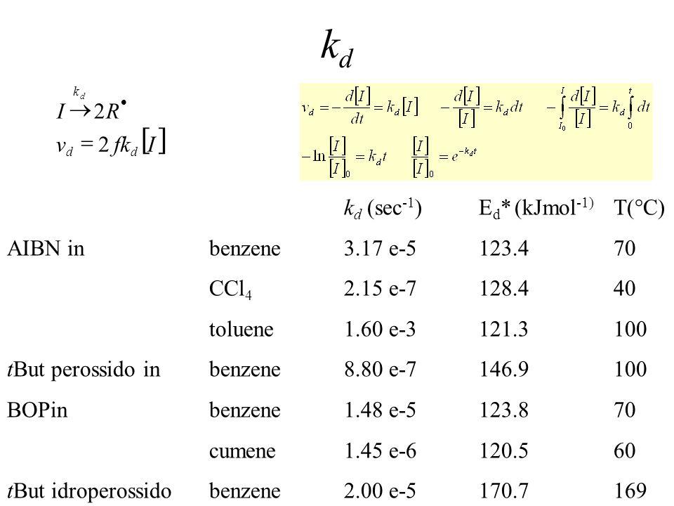 16 k d (sec -1 )E d * (kJmol -1) T(°C) AIBN inbenzene3.17 e-5123.470 CCl 4 2.15 e-7128.440 toluene1.60 e-3121.3100 tBut perossido inbenzene8.80 e-7146