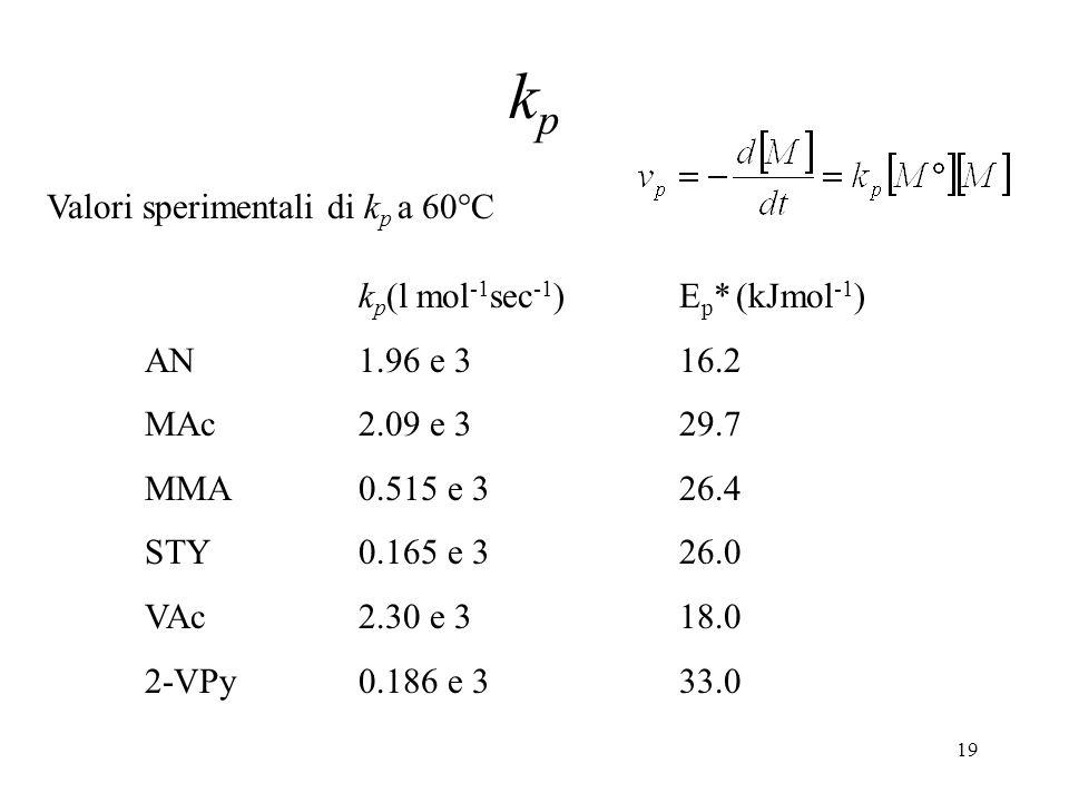19 k p (l mol -1 sec -1 )E p * (kJmol -1 ) AN1.96 e 316.2 MAc2.09 e 3 29.7 MMA0.515 e 3 26.4 STY0.165 e 3 26.0 VAc2.30 e 3 18.0 2-VPy0.186 e 3 33.0 Va
