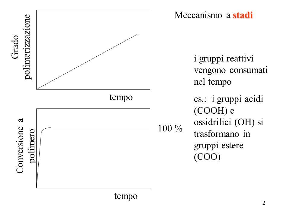2 tempo Grado polimerizzazione tempo 100 % Conversione a polimero i gruppi reattivi vengono consumati nel tempo es.: i gruppi acidi (COOH) e ossidrili