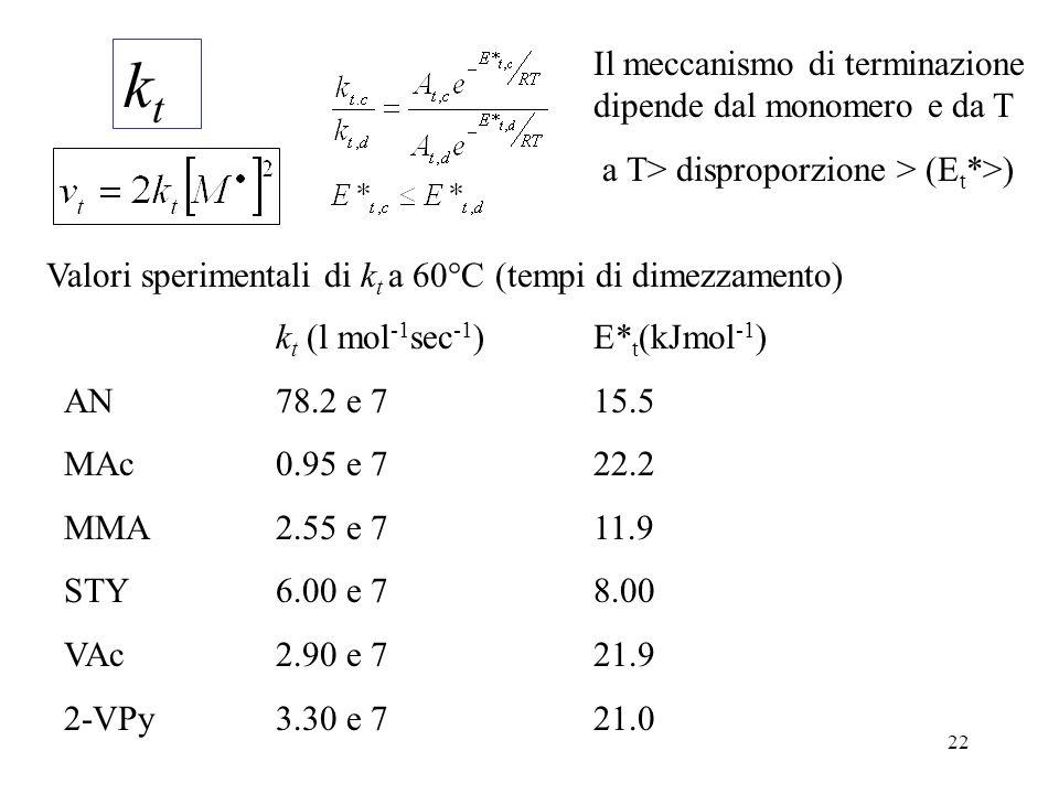 22 k t (l mol -1 sec -1 )E* t (kJmol -1 ) AN78.2 e 715.5 MAc0.95 e 722.2 MMA2.55 e 711.9 STY6.00 e 78.00 VAc2.90 e 721.9 2-VPy3.30 e 721.0 Valori sper