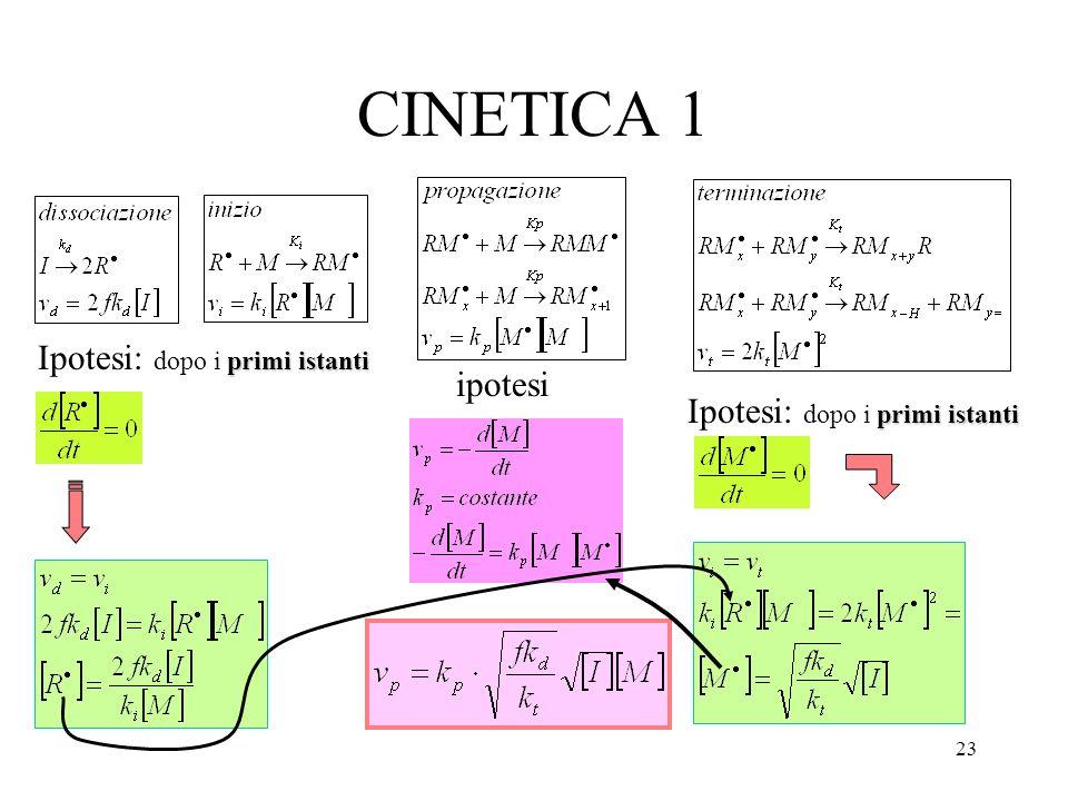 23 CINETICA 1 primi istanti Ipotesi: dopo i primi istanti ipotesi