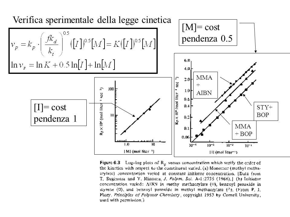 24 Verifica sperimentale della legge cinetica [M]= cost pendenza 0.5 MMA + AIBN STY+ BOP MMA + BOP [I]= cost pendenza 1