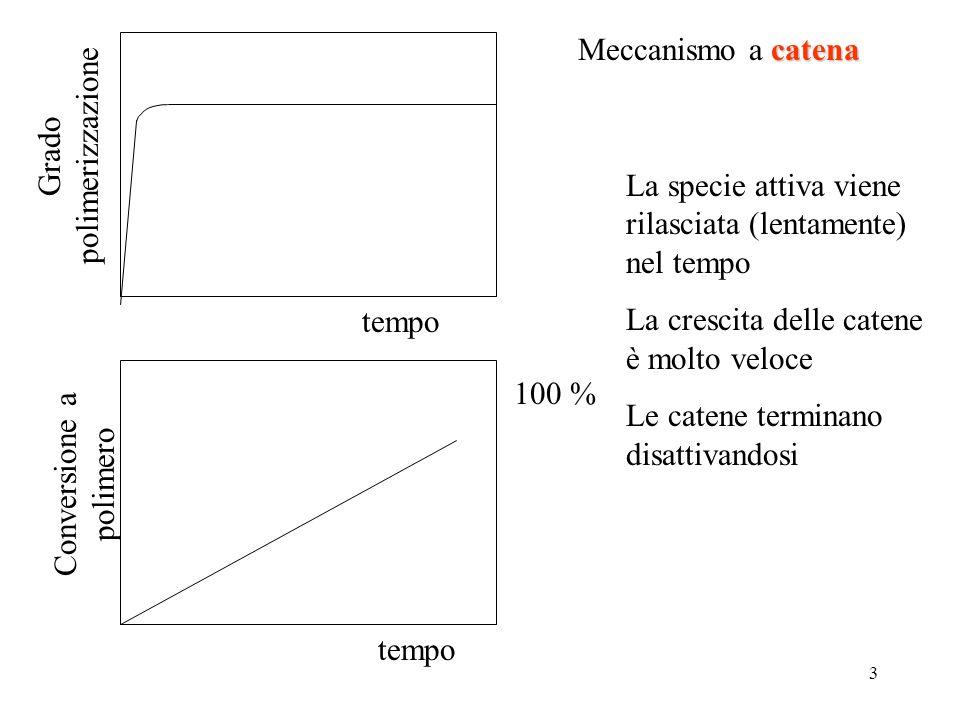 3 tempo Grado polimerizzazione tempo 100 % Conversione a polimero La specie attiva viene rilasciata (lentamente) nel tempo La crescita delle catene è