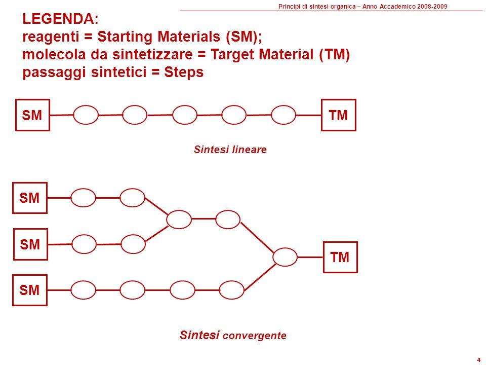 Principi di sintesi organica – Anno Accademico 2008-2009 4 SM TM SM TM SM LEGENDA: reagenti = Starting Materials (SM); molecola da sintetizzare = Target Material (TM) passaggi sintetici = Steps Sintesi lineare Sintesi convergente