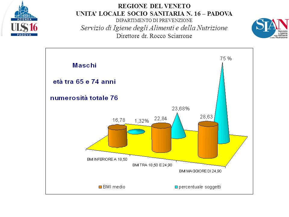 REGIONE DEL VENETO UNITA LOCALE SOCIO SANITARIA N.