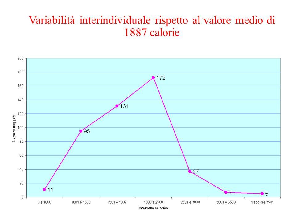 Variabilità interindividuale rispetto al valore medio di 1887 calorie * Calcolata su consumi dichiarati