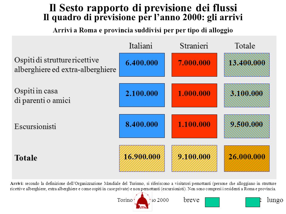 Torino 21 giugno 200012 2.100.000 Stranieri Ospiti di strutture ricettive alberghiere ed extra-alberghiere Escursionisti 1.000.000 Italiani 6.400.0007