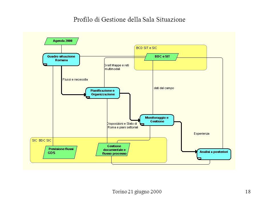 Torino 21 giugno 200018 Profilo di Gestione della Sala Situazione