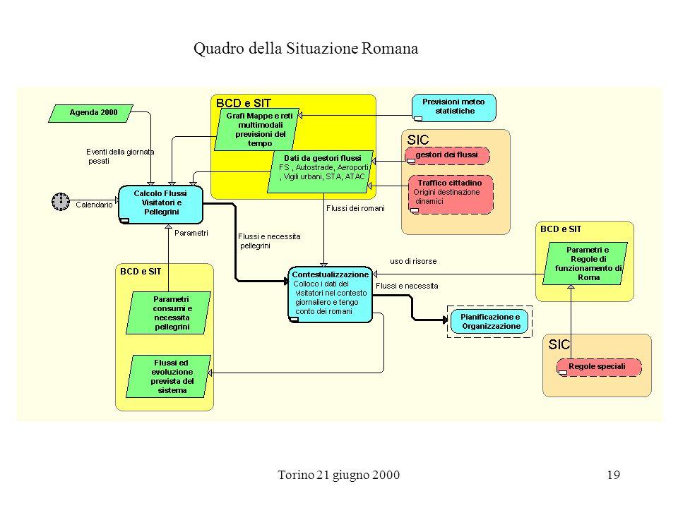 Torino 21 giugno 200019 Quadro della Situazione Romana