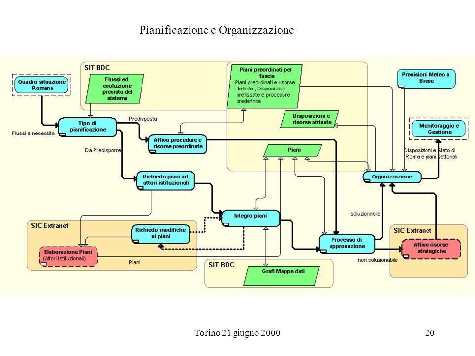 Torino 21 giugno 200020 Pianificazione e Organizzazione