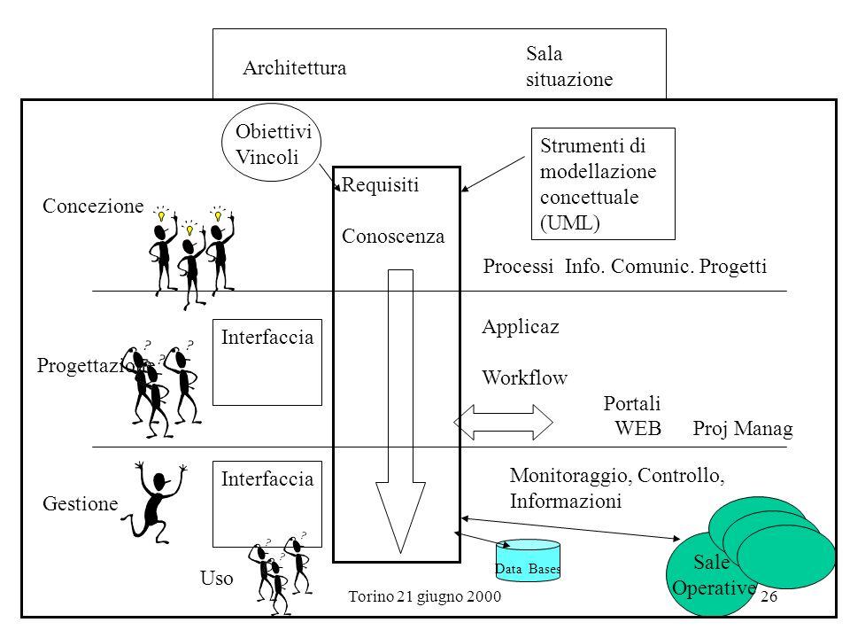 Torino 21 giugno 200026 Architettura Requisiti Conoscenza Obiettivi Vincoli Strumenti di modellazione concettuale (UML) Concezione Progettazione Sala