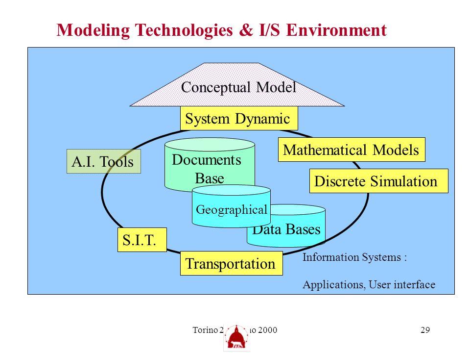 Torino 21 giugno 200029 Data Bases Modeling Technologies & I/S Environment A.I. Tools Discrete Simulation Mathematical Models System Dynamic Conceptua