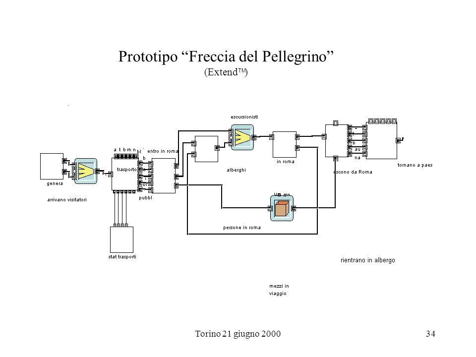 Torino 21 giugno 200034 Prototipo Freccia del Pellegrino (Extend )