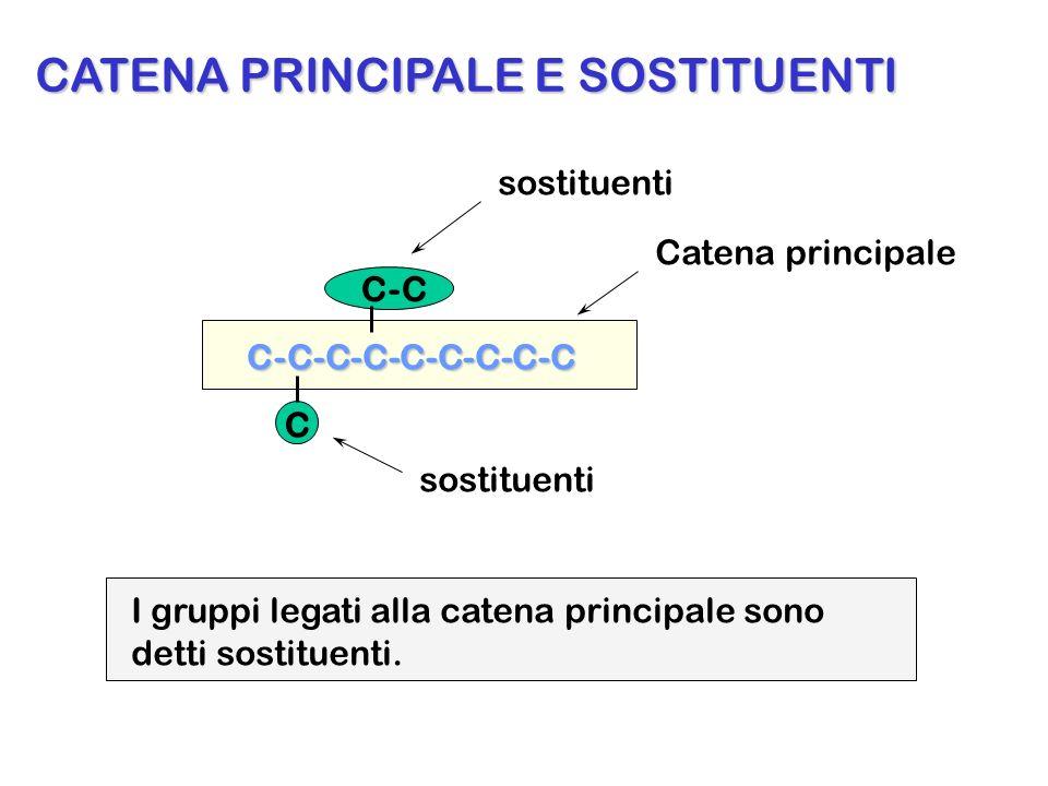 C-C-C-C-C-C-C-C-C C C-C Catena principale sostituenti CATENA PRINCIPALE E SOSTITUENTI I gruppi legati alla catena principale sono detti sostituenti.