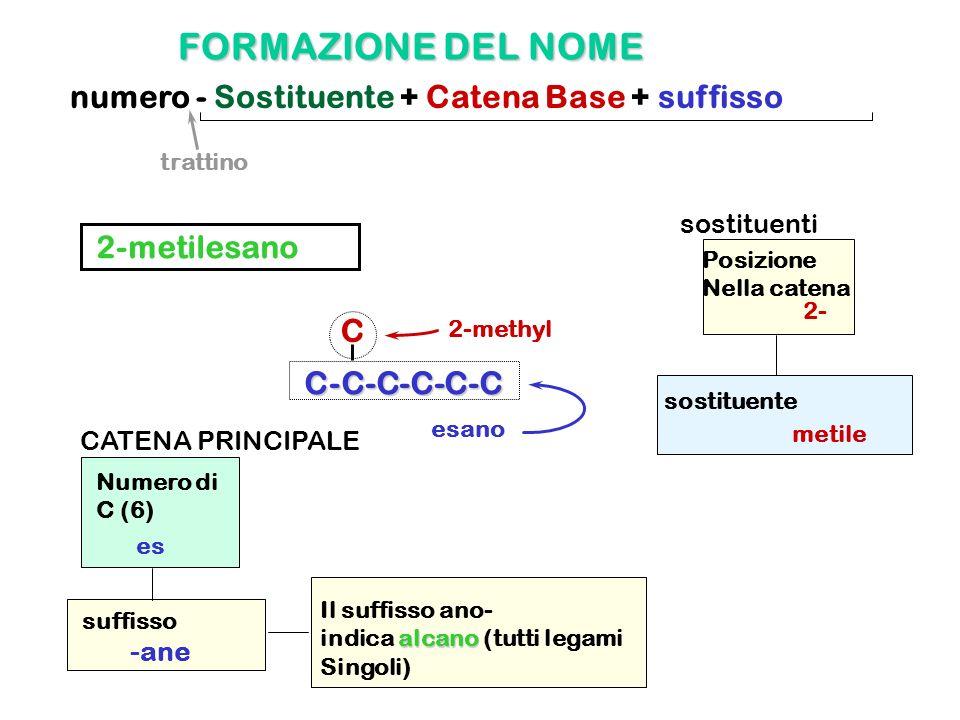 FORMAZIONE DEL NOME numero - Sostituente + Catena Base + suffisso C-C-C-C-C-C C trattino esano suffisso -ane Numero di C (6) es Il suffisso ano- alcan