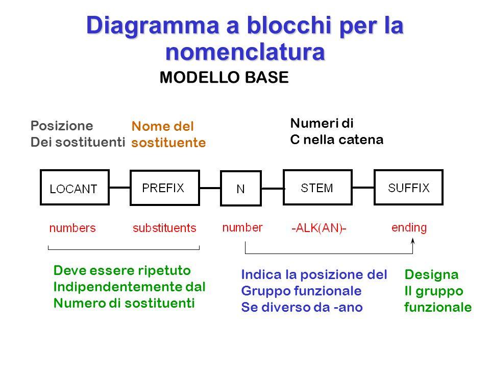 Diagramma a blocchi per la nomenclatura Deve essere ripetuto Indipendentemente dal Numero di sostituenti Indica la posizione del Gruppo funzionale Se