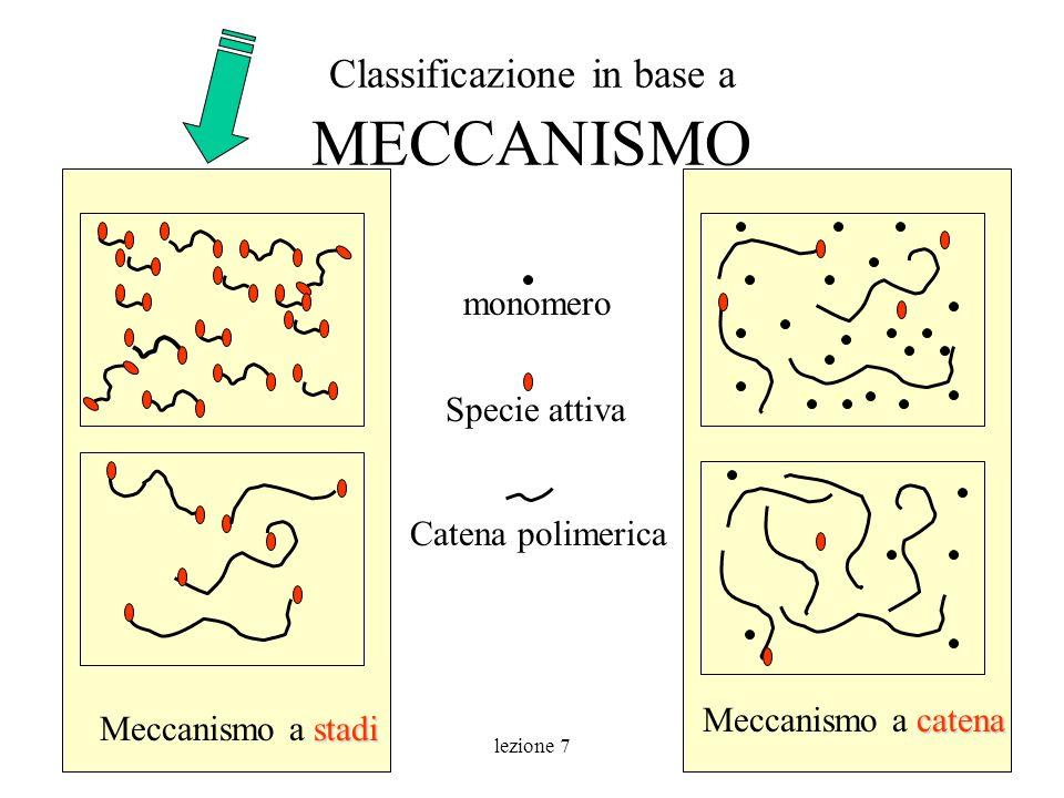 lezione 710 Classificazione in base a MECCANISMO stadi Meccanismo a stadi catena Meccanismo a catena monomero Specie attiva Catena polimerica