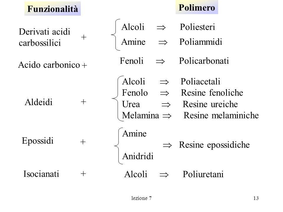 lezione 713 Isocianati Epossidi Derivati acidi carbossilici Aldeidi Alcoli Poliacetali Fenolo Resine fenoliche Urea Resine ureiche Melamina Resine mel