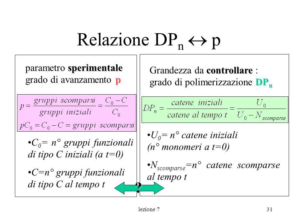 lezione 731 Relazione DP n p sperimentale p parametro sperimentale grado di avanzamento p controllare DP n Grandezza da controllare : grado di polimer