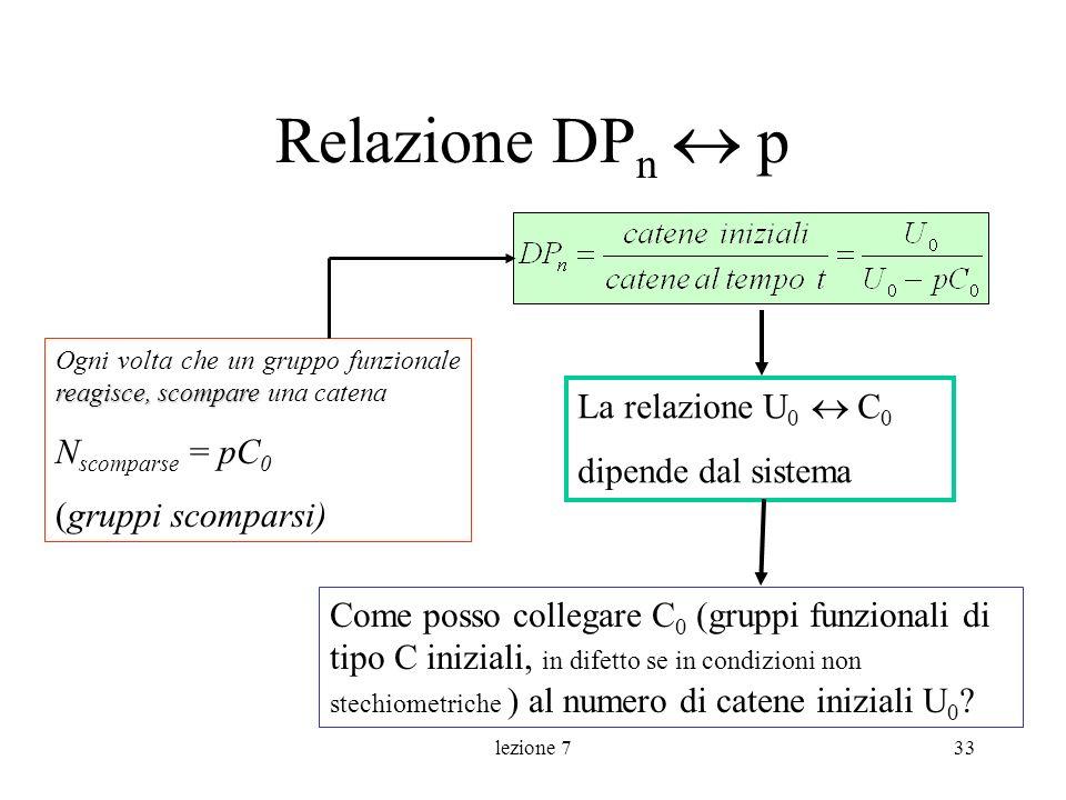 lezione 733 Relazione DP n p reagisce,scompare Ogni volta che un gruppo funzionale reagisce, scompare una catena N scomparse = pC 0 (gruppi scomparsi)