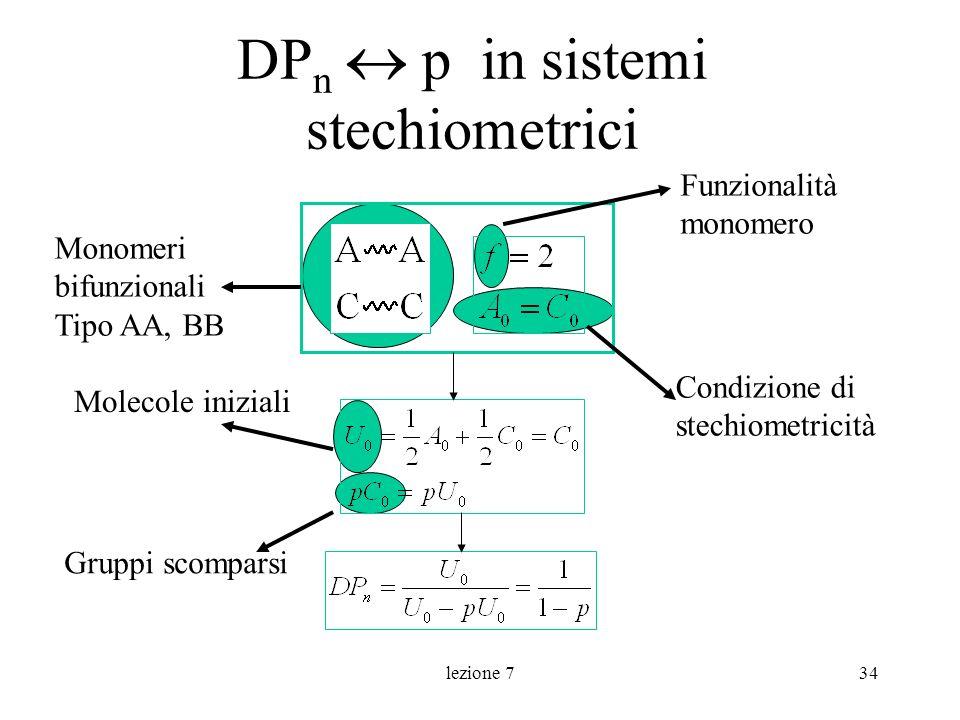 lezione 734 DP n p in sistemi stechiometrici Molecole iniziali Gruppi scomparsi Funzionalità monomero Condizione di stechiometricità Monomeri bifunzio