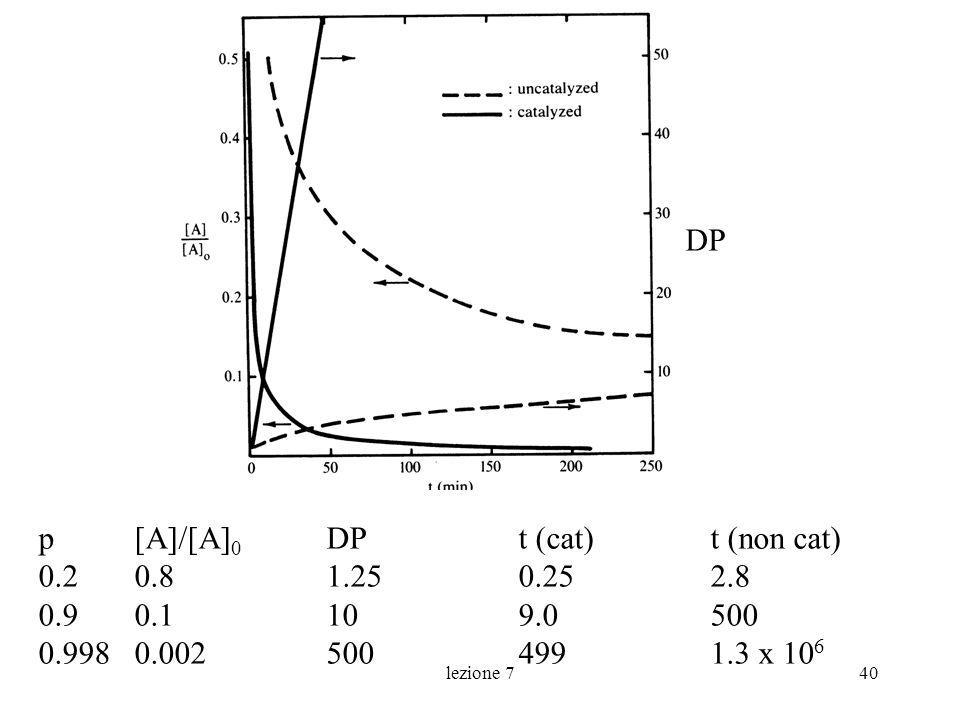 lezione 740 p [A]/[A] 0 DP t (cat)t (non cat) 0.20.81.250.252.8 0.90.1109.0500 0.9980.0025004991.3 x 10 6 DP