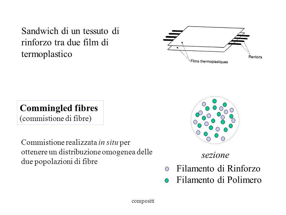 compositi Sandwich di un tessuto di rinforzo tra due film di termoplastico Commingled fibres (commistione di fibre) sezione Filamento di Rinforzo Filamento di Polimero Commistione realizzata in situ per ottenere un distribuzione omogenea delle due popolazioni di fibre