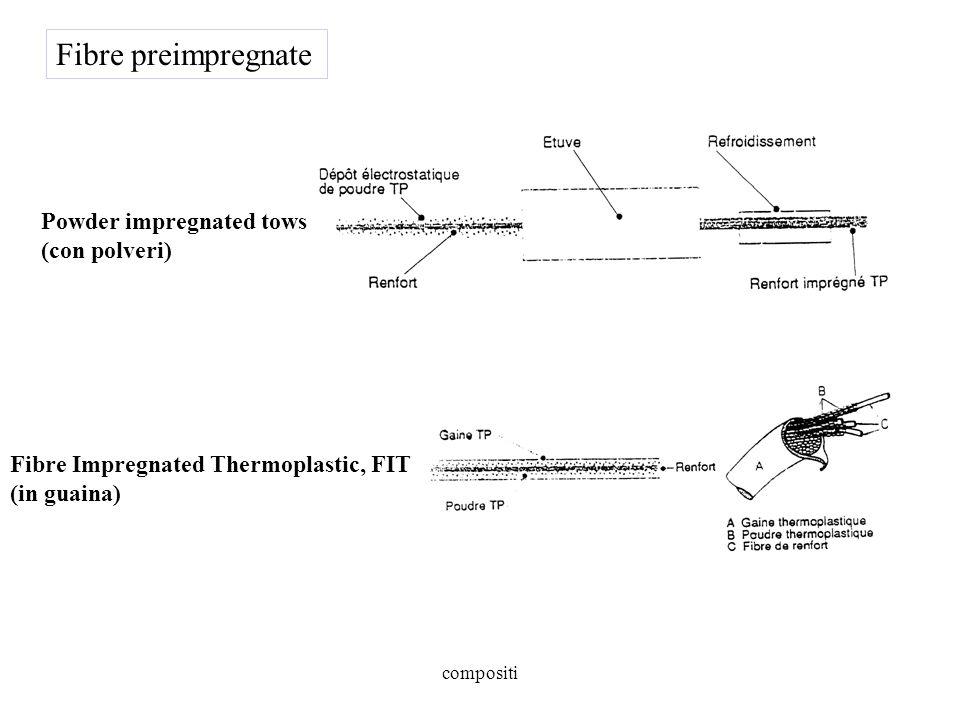 compositi Powder impregnated tows (con polveri) Fibre Impregnated Thermoplastic, FIT (in guaina) Fibre preimpregnate