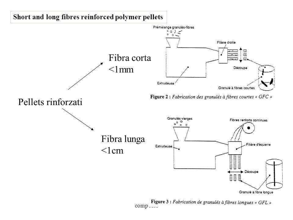 compositi Pellets rinforzati Fibra corta <1mm Fibra lunga <1cm Short and long fibres reinforced polymer pellets