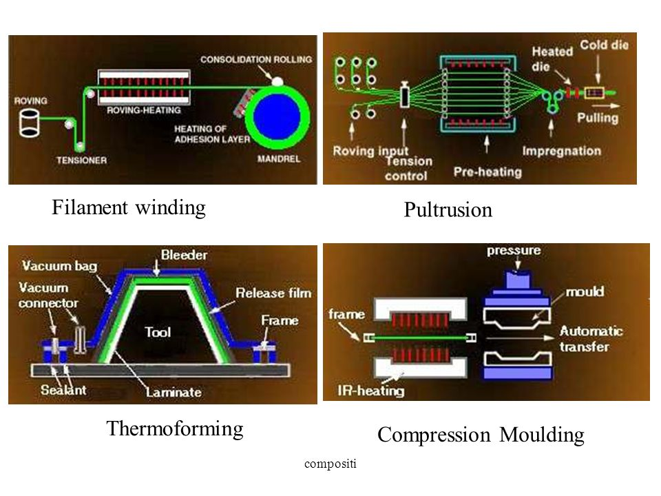 compositi Filament winding Pultrusion Thermoforming Compression Moulding
