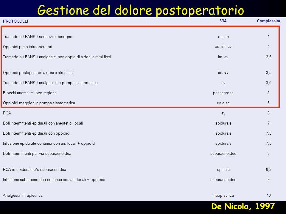Gestione del dolore postoperatorio PROTOCOLLI VIAComplessità Tramadolo / FANS / sedativi al bisognoos, im1 Oppioidi pre o intraoperatori os, im, ev 2