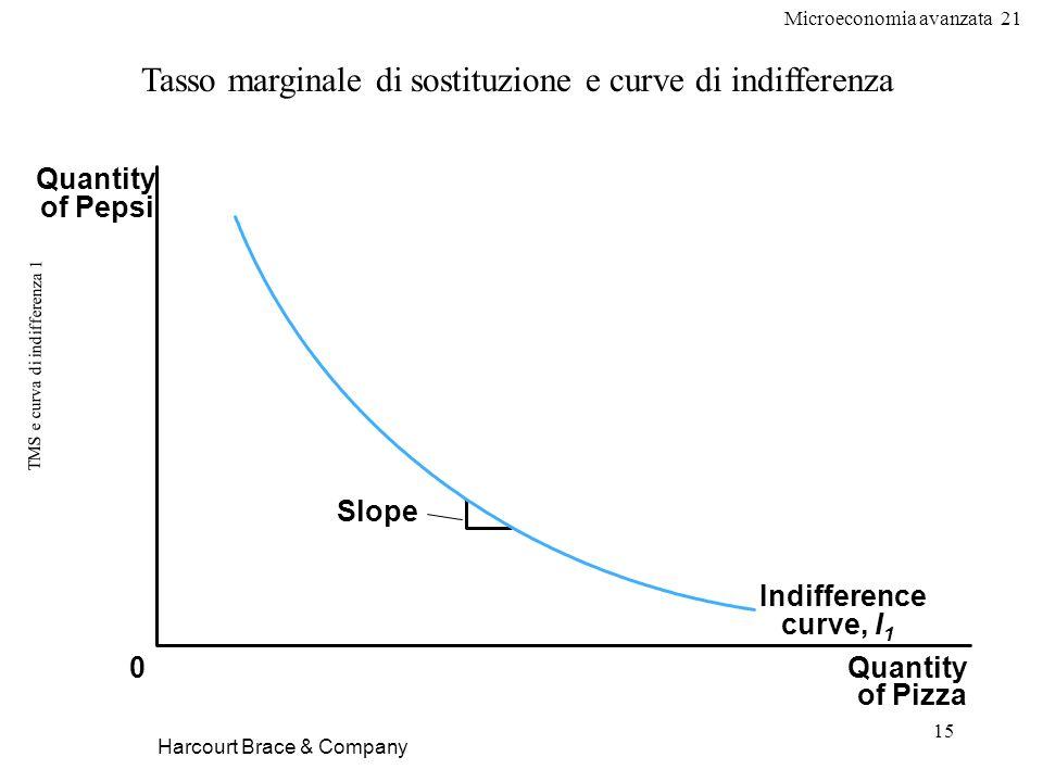 Microeconomia avanzata 21 15 TMS e curva di indifferenza 1 Harcourt Brace & Company Tasso marginale di sostituzione e curve di indifferenza Quantity o