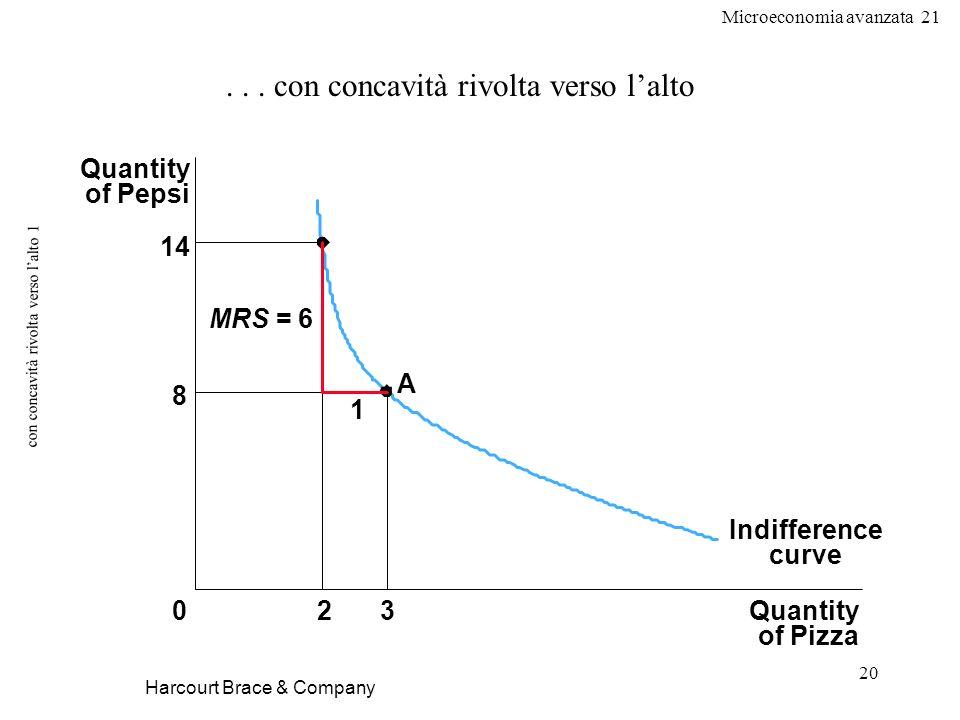 Microeconomia avanzata 21 20 con concavità rivolta verso lalto 1 Harcourt Brace & Company... con concavità rivolta verso lalto Quantity of Pizza Quant