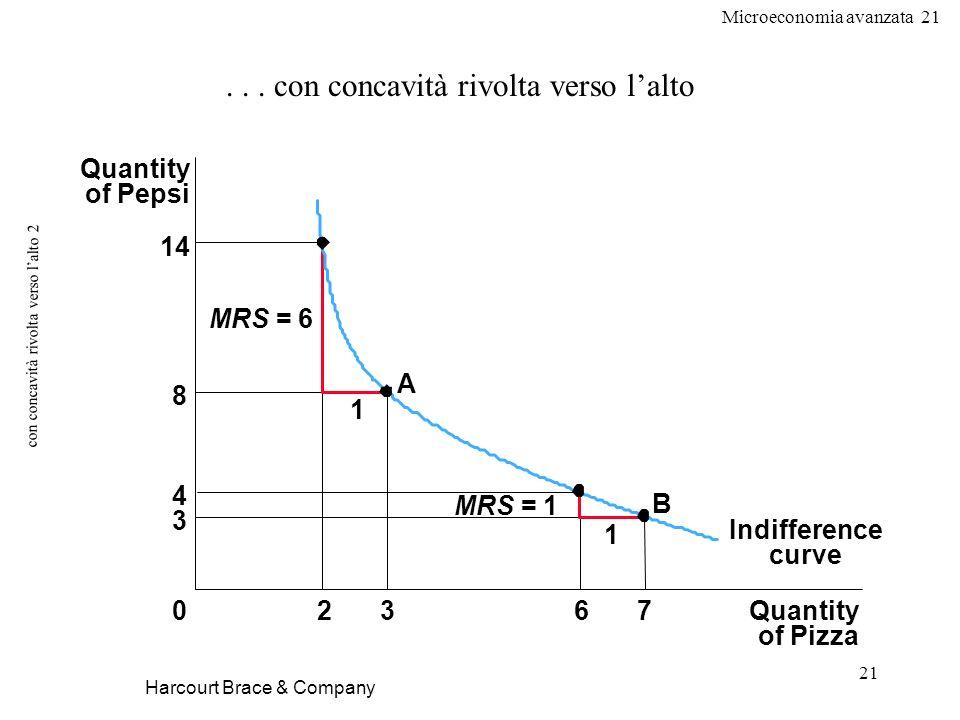 Microeconomia avanzata 21 21 con concavità rivolta verso lalto 2 Harcourt Brace & Company... con concavità rivolta verso lalto Quantity of Pizza Quant