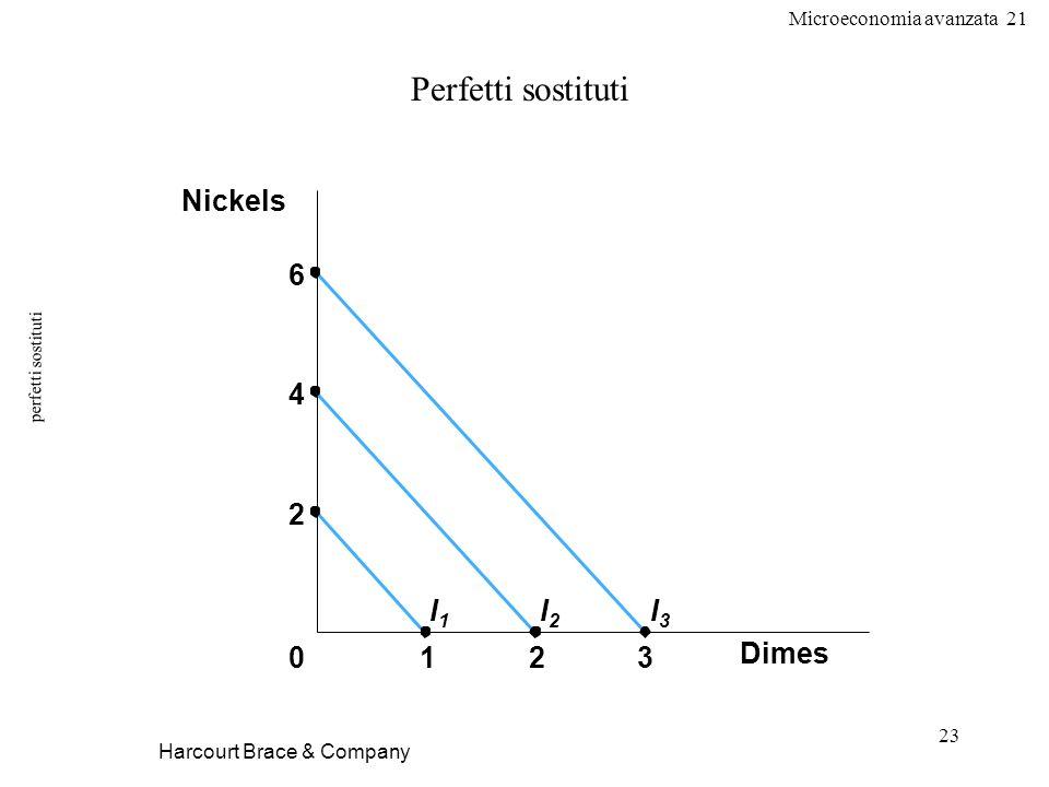 Microeconomia avanzata 21 23 perfetti sostituti Harcourt Brace & Company Perfetti sostituti Dimes 1230 Nickels 6 4 2 I1I1 I2I2 I3I3