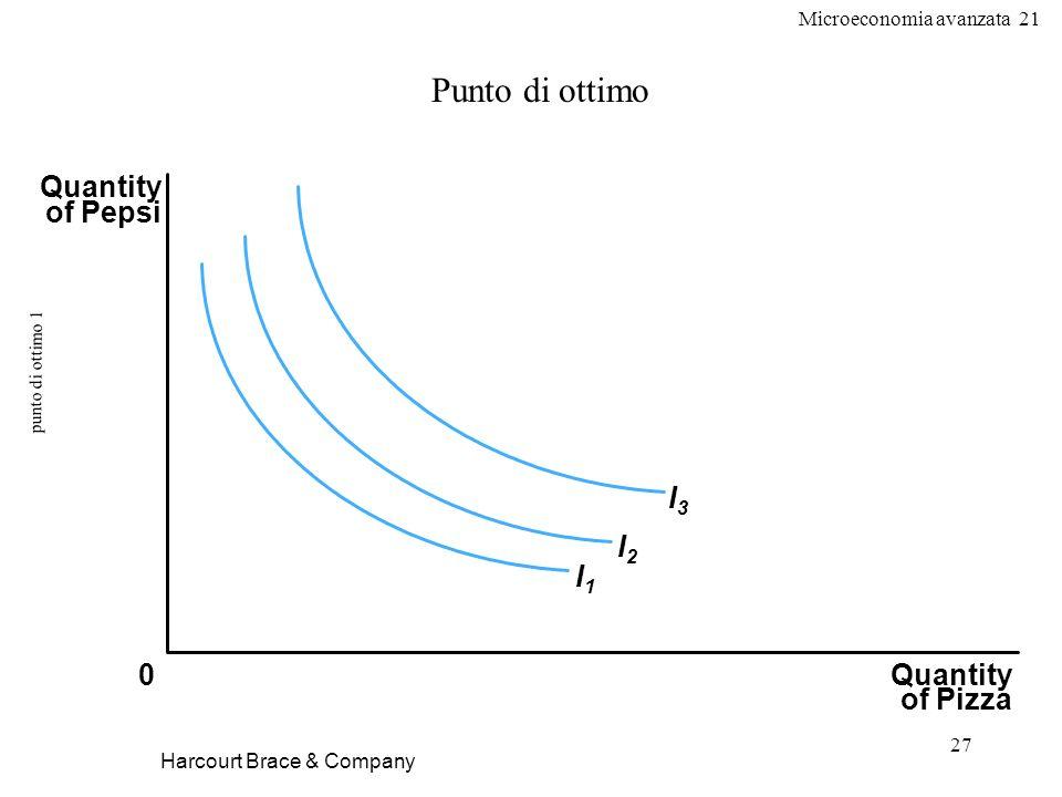 Microeconomia avanzata 21 27 punto di ottimo 1 Harcourt Brace & Company Punto di ottimo Quantity of Pizza Quantity of Pepsi 0 I1I1 I2I2 I3I3