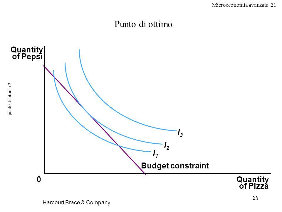 Microeconomia avanzata 21 28 punto di ottimo 2 Harcourt Brace & Company Punto di ottimo Quantity of Pizza Quantity of Pepsi 0 Budget constraint I1I1 I