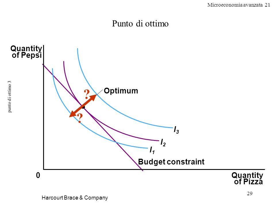 Microeconomia avanzata 21 29 punto di ottimo 3 Harcourt Brace & Company Punto di ottimo Quantity of Pizza Quantity of Pepsi 0 Optimum I1I1 I2I2 I3I3 B